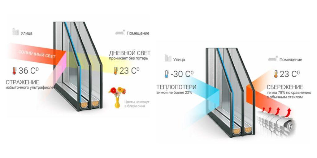 энергоэфективность стеклопакетов