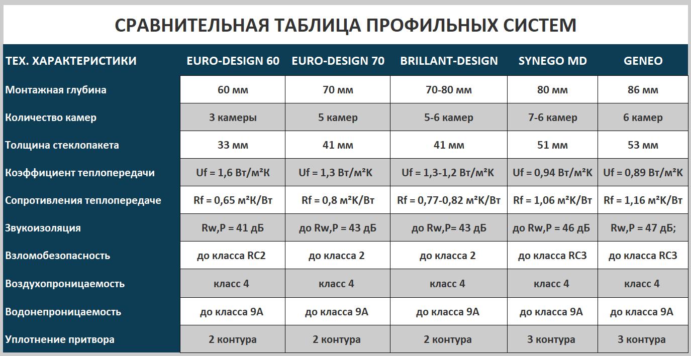 Таблица сравнительных характеристик профилей REHAU